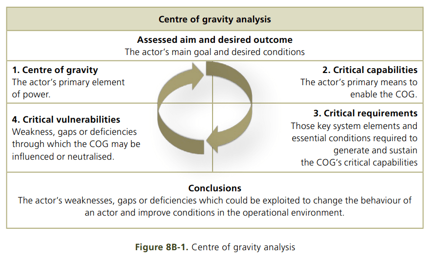 British Centre of Gravity construct from Land Operations.